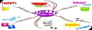 احتمال ابتلا به دیابت نوع دوم و نشانه های آن